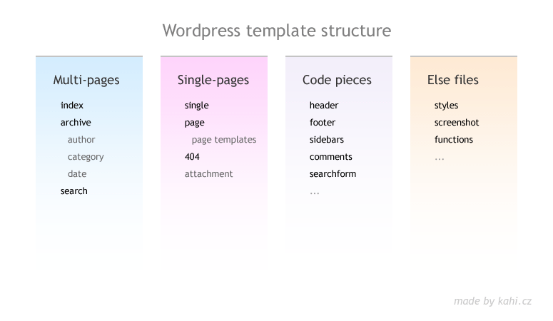 template hierarchy in wordpress - template structure graphically clearly kahi s